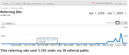 Videolicious.tv Detailed Traffic From Reddit.com - 06/08/09
