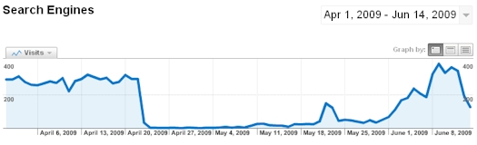 Videolicious.tv Search Engine Traffic 04/01/09-06/14/09
