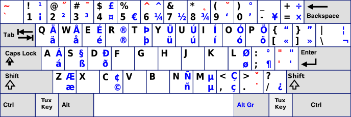 ANSI Keyboard With US International Layout OK - Us keyboard map