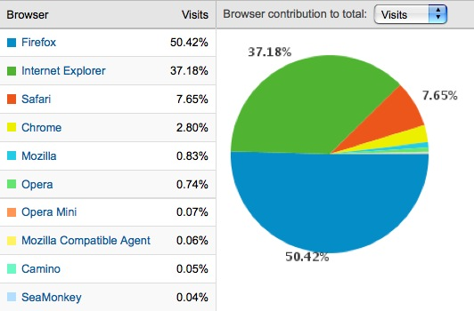BrowserStats_2009