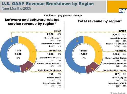 Ingressos SAP 9 primers mesos 2009 per regio