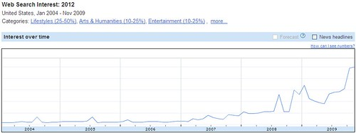 Google Trends Chart for 2012 - 2004-2009
