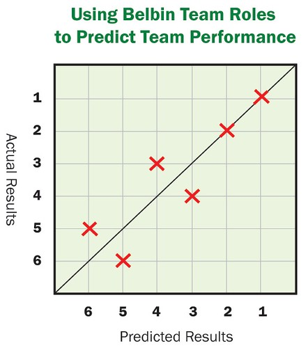 Using Belbin Team Roles to Predict Team Performance