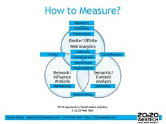 20:20 Web Tech Approach to Social Media Analyt...