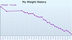 Weight History June 09