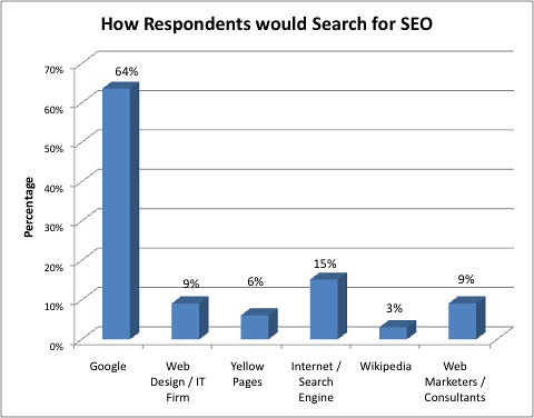 How Respondents Would Search For SEA