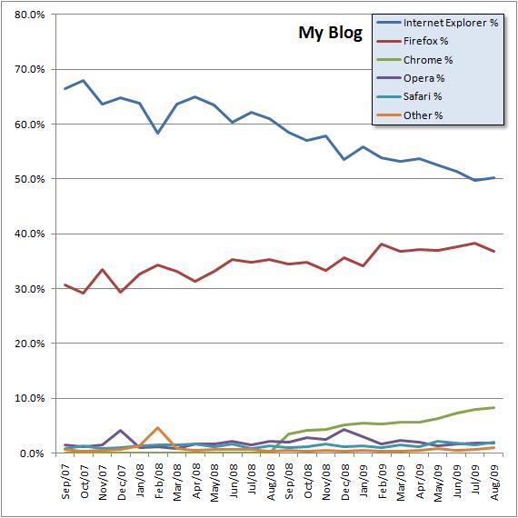 MyBlog-2yr-Browser