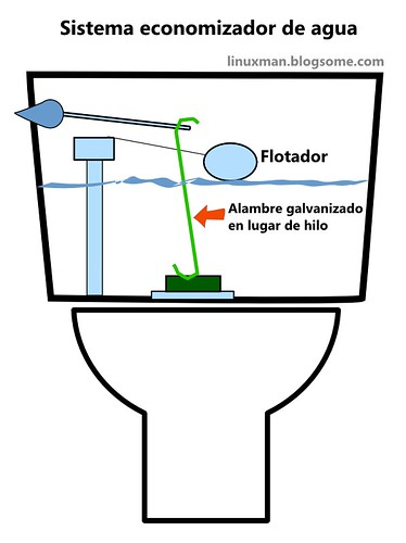 Consejo para ahorrar agua en el inodoro del ba o for Sistemas de ahorro de agua