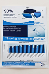 Health centre infographics