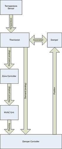DZ3 Data Flow, simplified