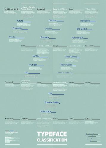 Clasificación tipos con serifa / sin serifa - Martin PLonka