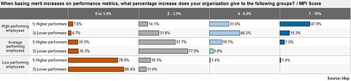 average salary raise, average salary increase, salary percentage increase