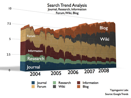 Search Trend Analysis
