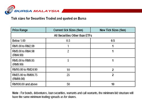 New Tick Sizes for Securities Traded on Bursa Malaysia