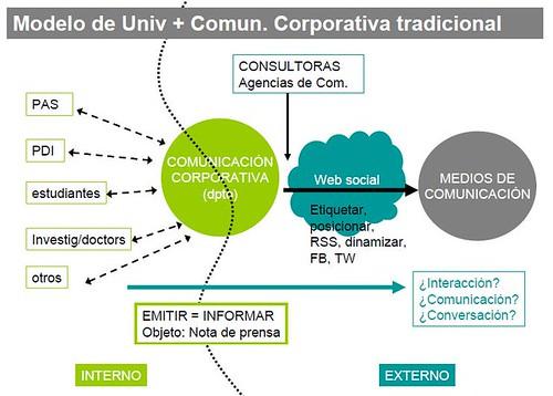 Comunicación Universidad tradicional