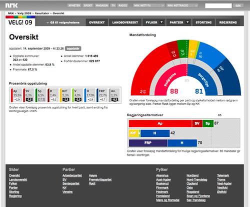 NRK - Valg 09 - Oversikt