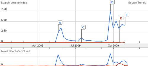 google_trends_wave