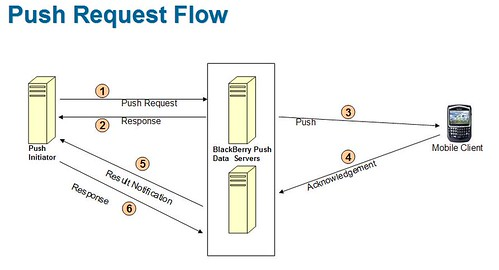 push-request-flow
