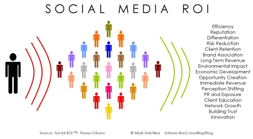 Social Media ROI (by Intersection Consulting)