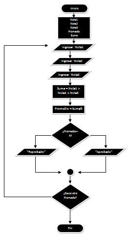 Diagrama de flujo qu es y como se hace info taringa hacer ccuart Images