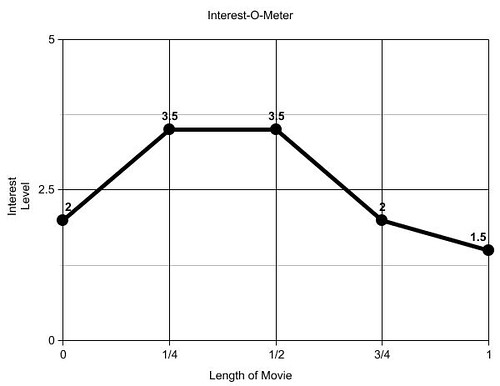 Interest-O-Meter