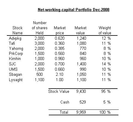 net-working-capital-portfolio_2008