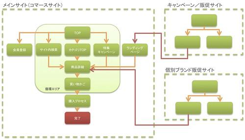 site_domain_flow