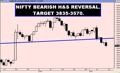 NIFTY 10 07 2009