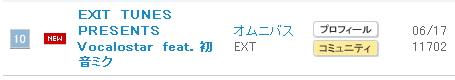 090625 - Vocaloid家族的歌曲精選輯『EXIT TUNES PRESENTS Vocalostar feat.初音ミク』搶進ORICON銷售首週排行榜TOP10