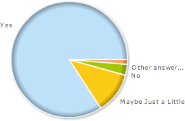 seo client involvement poll