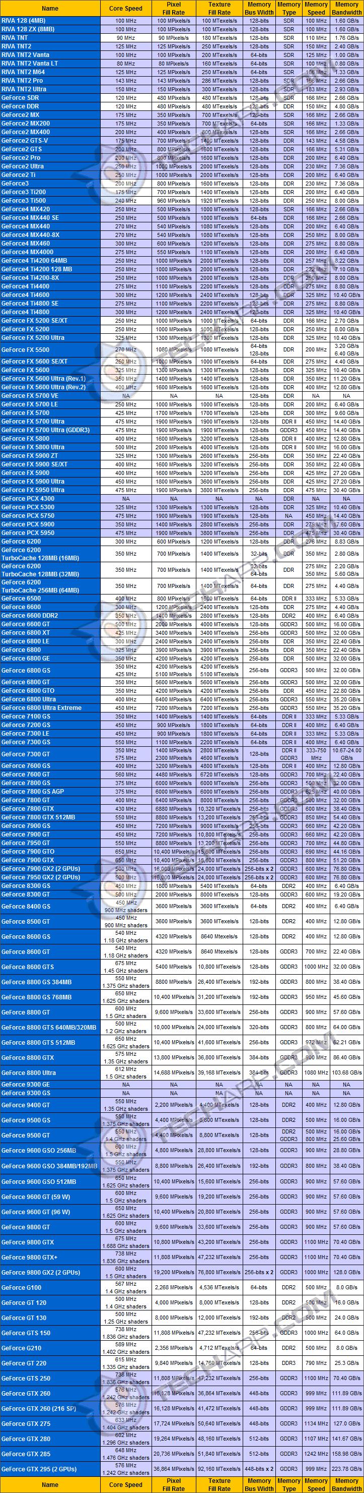 NVIDIA GPU Performance지