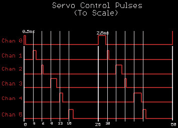 PWM signal, Software or Hardware ?