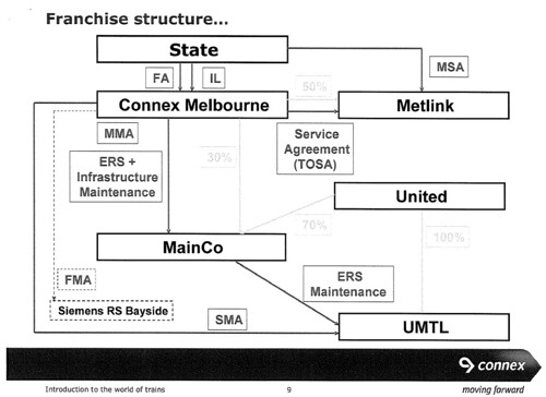 Connex Franchise structure