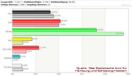 Ergebnis Europawahl 07.06.2009 in Hamburg St. Georg