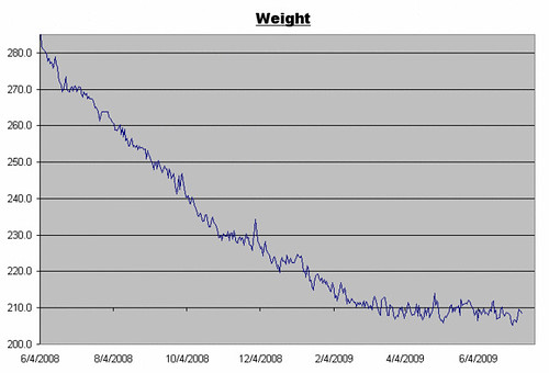 Weight Log for July 10, 2009