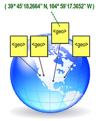 Geotags