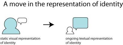 identity_online