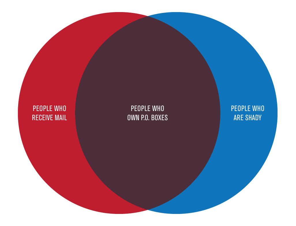 Hillary clintons venn diagram fail reminds us all of a simple truth for example here is a simple venn diagram pooptronica