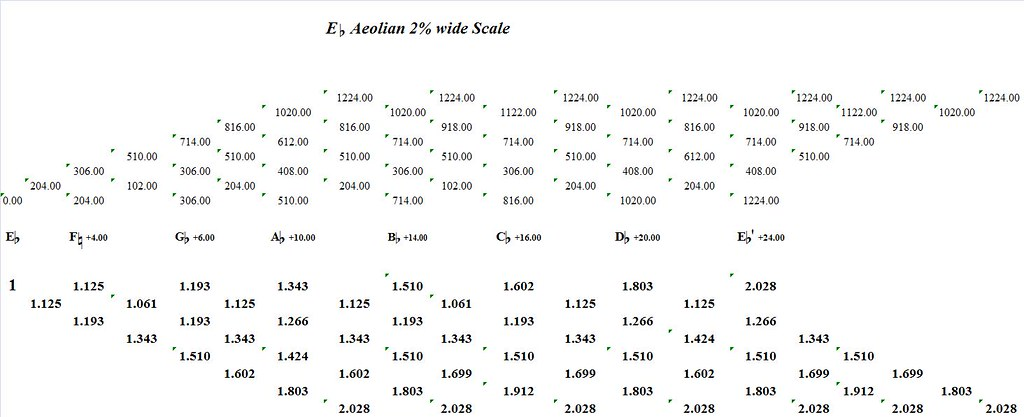EFlatAeolian2PercentWide-interval-analysis