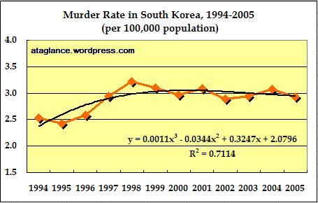 murder-rate-1994-2005