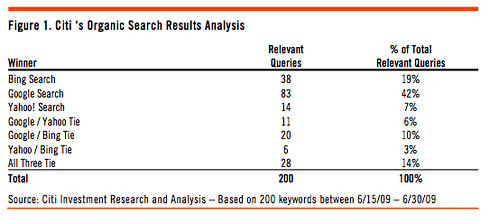 Citigroup Search Relevancy Test