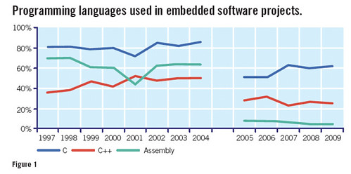 Programming languages used in embedded software projects