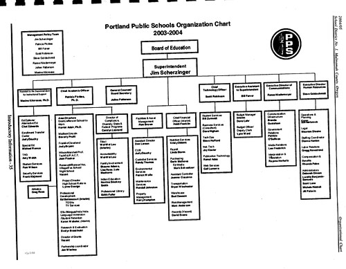 PPS Org Chart 2004