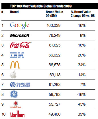 Google Top Global Brand