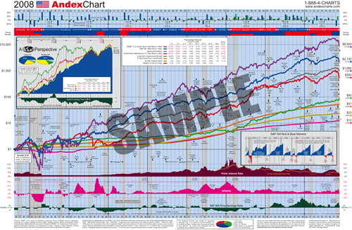 Andex Chart