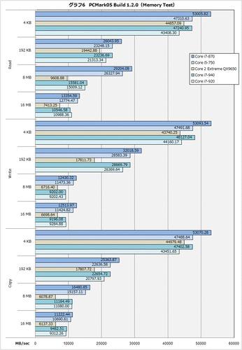 Intel Lynnfield Bloomfield PCMark05 Memory