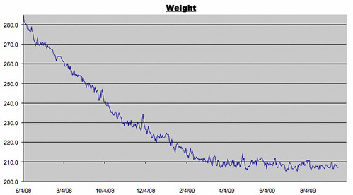 Weight Log for 9/19/2009