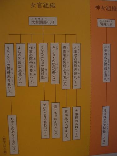 女官組織図