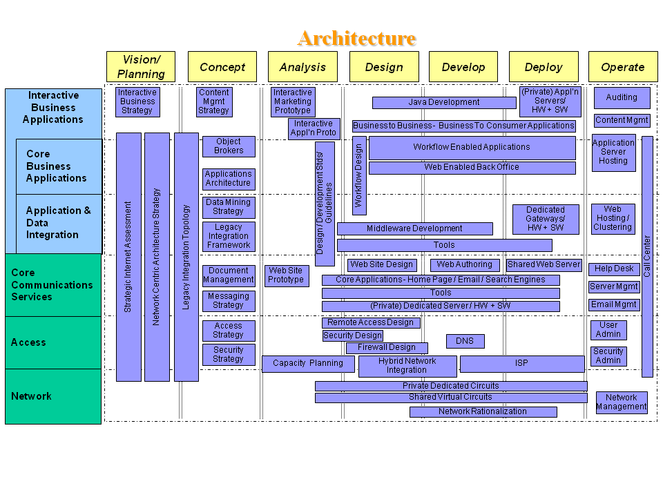 Deliverable internet architecture blueprint sample malvernweather Images