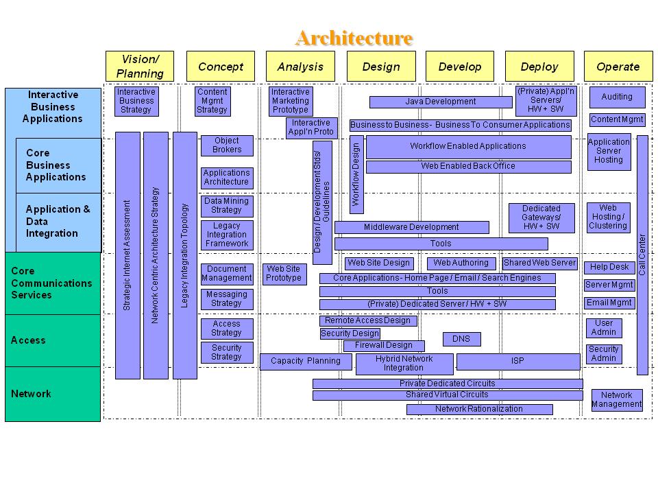 Deliverable Internet Architecture Blueprint